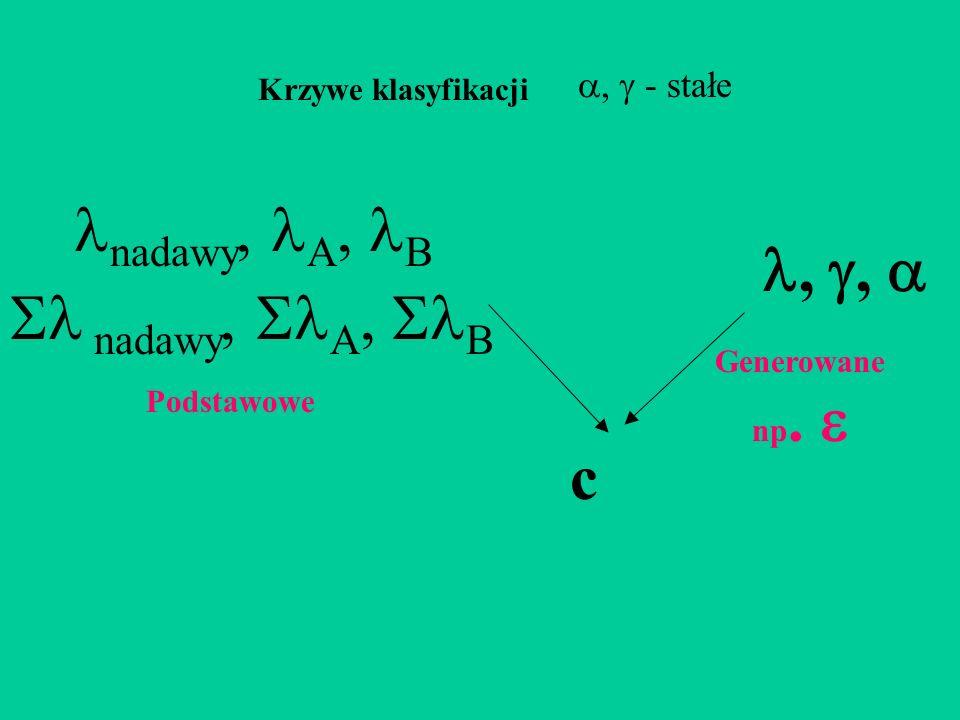 ,, nadawy, A, B Krzywe klasyfikacji, - stałe Podstawowe c nadawy, A, B Generowane np.