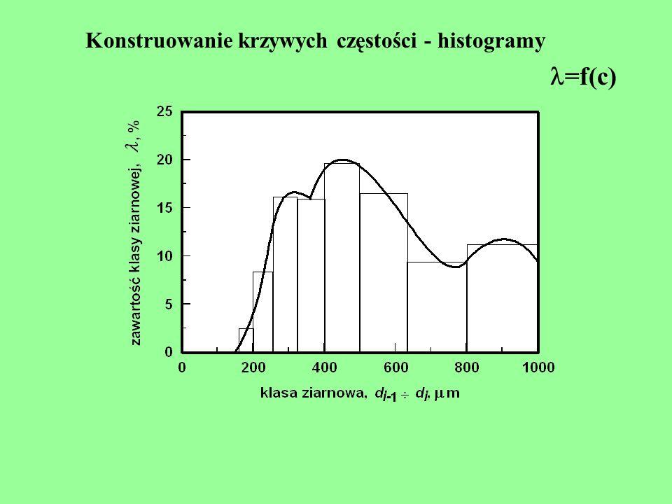 Konstruowanie krzywych częstości - histogramy =f(c)