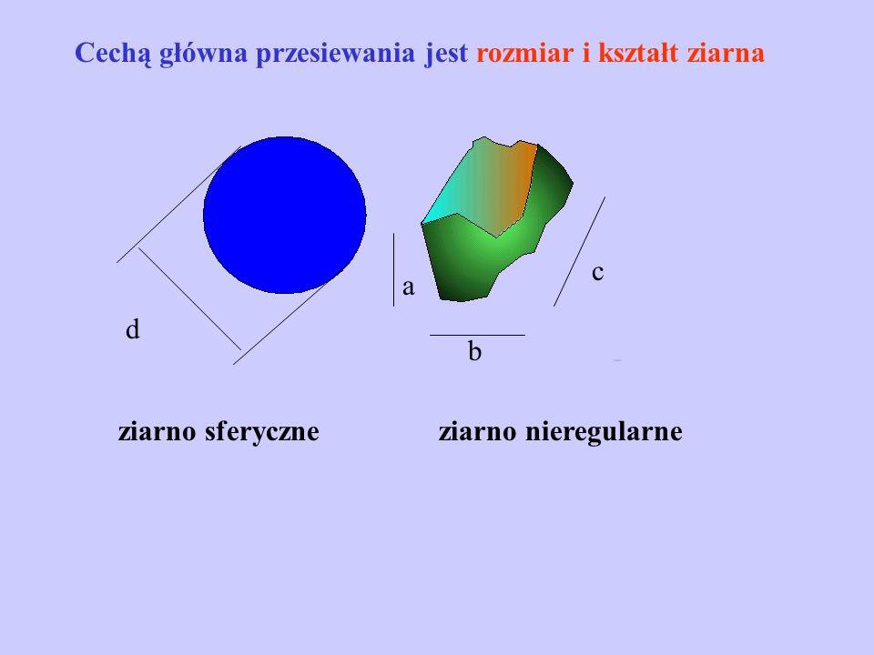 Cechą główna przesiewania jest rozmiar i kształt ziarna ziarno sferyczneziarno nieregularne d a b c