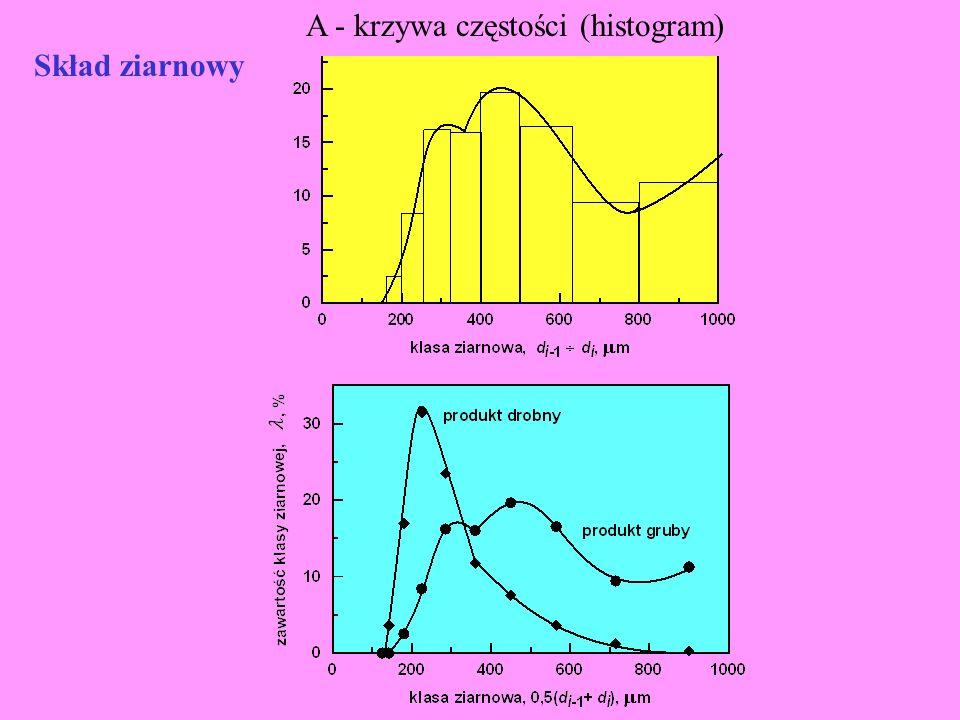 Skład ziarnowy A - krzywa częstości (histogram)
