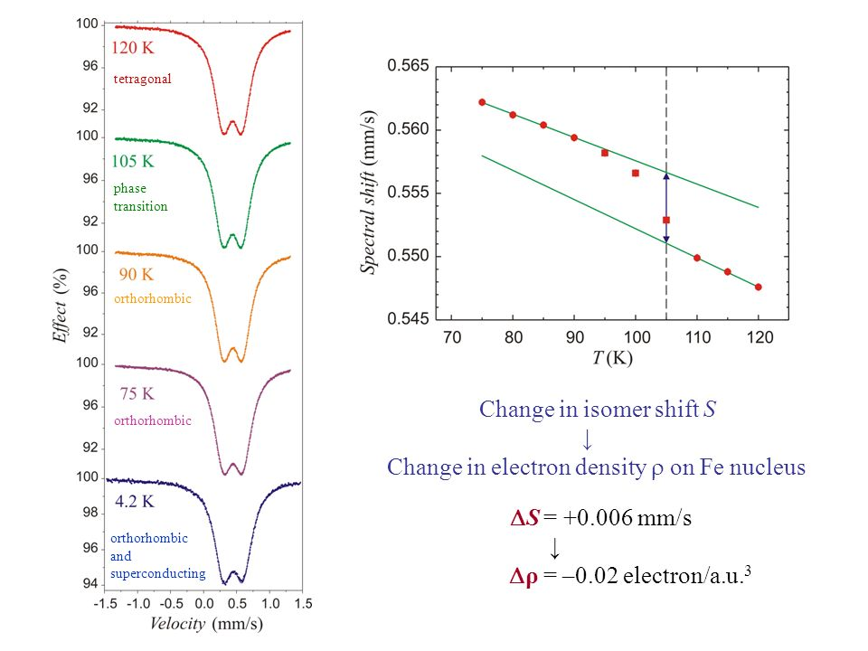 Change in isomer shift S Change in electron density on Fe nucleus S = +0.006 mm/s ρ = –0.02 electron/a.u. 3 tetragonal orthorhombic and superconductin