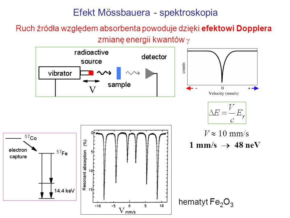 V 10 mm/s 1 mm/s 48 neV V V Efekt Mössbauera - spektroskopia hematyt Fe 2 O 3 Ruch źródła względem absorbenta powoduje dzięki efektowi Dopplera zmianę