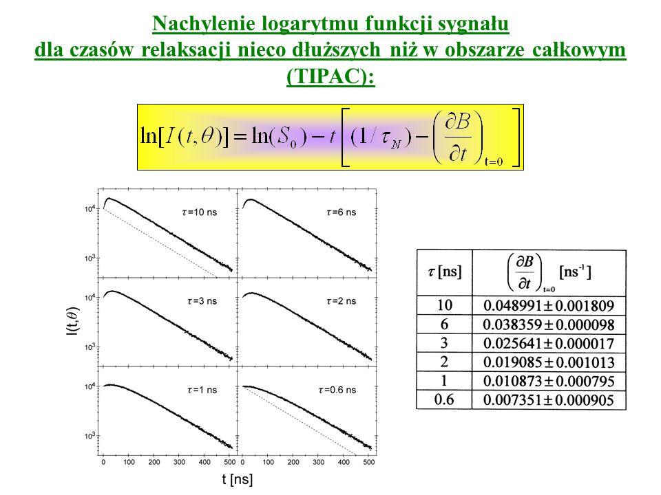 Nachylenie logarytmu funkcji sygnału dla czasów relaksacji nieco dłuższych niż w obszarze całkowym (TIPAC):