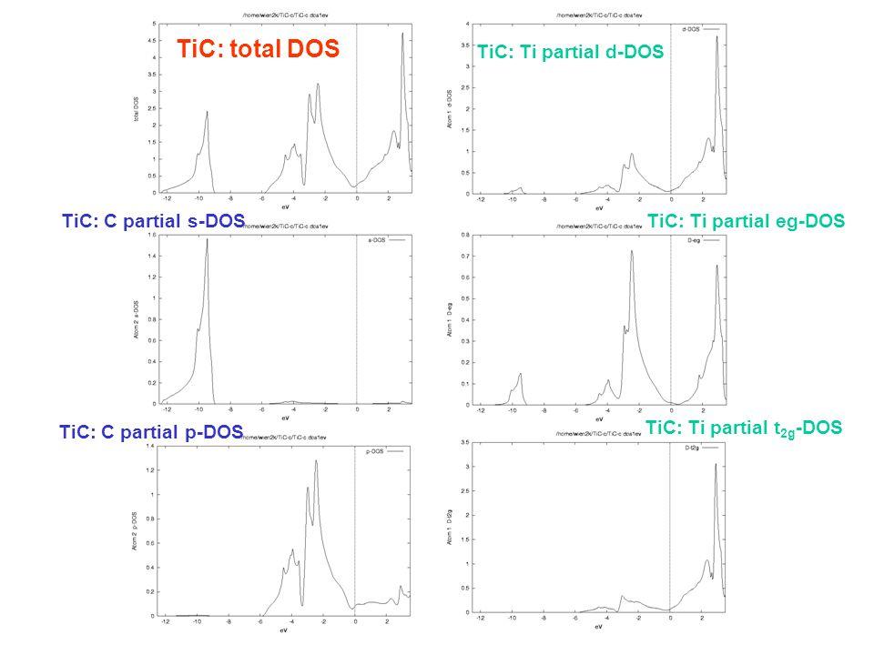 TiC: total DOS TiC: C partial s-DOS TiC: C partial p-DOS TiC: Ti partial d-DOS TiC: Ti partial eg-DOS TiC: Ti partial t 2g -DOS