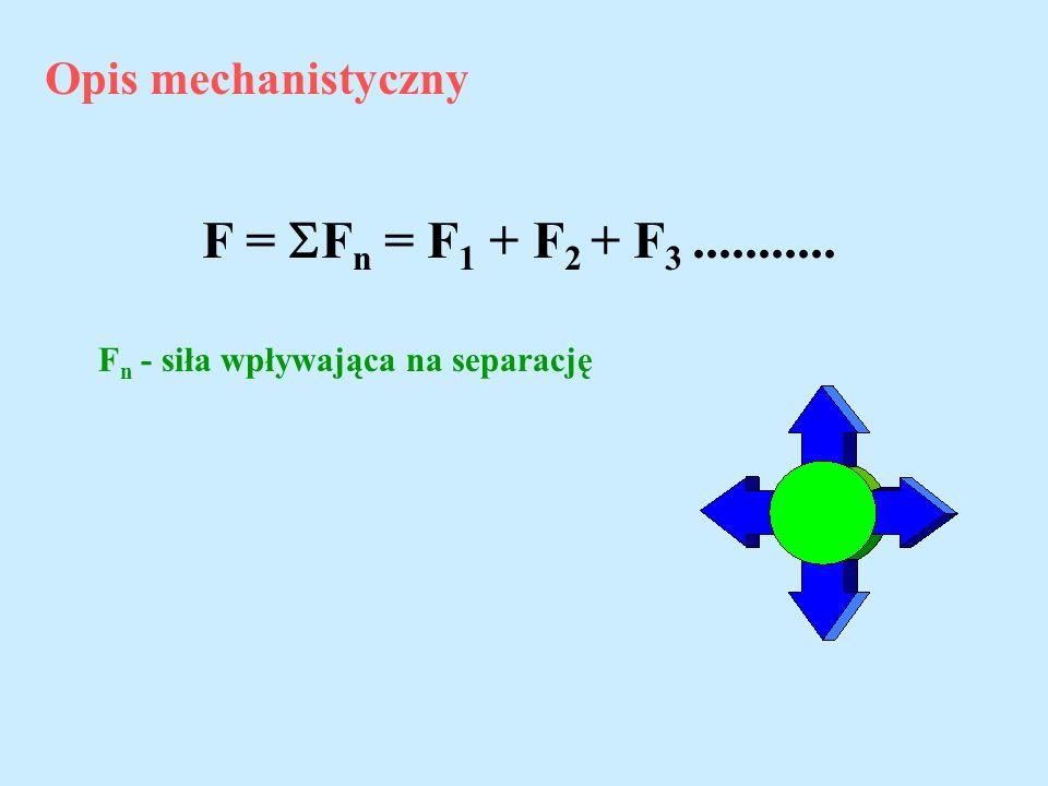 Opis mechanistyczny F = F n = F 1 + F 2 + F 3........... F n - siła wpływająca na separację
