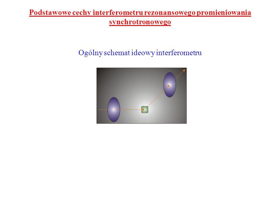 Podstawowe cechy interferometru rezonansowego promieniowania synchrotronowego Ogólny schemat ideowy interferometru