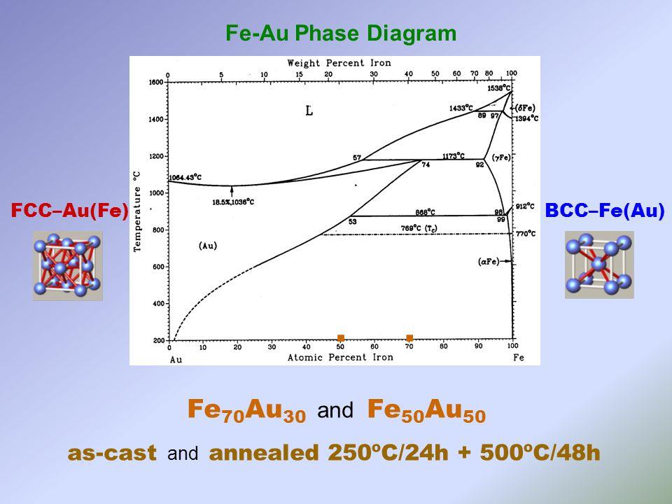 BCC–Fe(Au) FCC–Au(Fe) as-cast 3 at.% Au 33 at.% Fe annealed ~ 0 at.% Au 23 at.% Fe Nanoparticles of FCC-Au(Fe) and BCC-Fe(Au) phases with diameter ~50 nm Ultra high-resolution scanning electron microscope SEM-FEG + EDS (Nova 200 NanoSEM) Mössbauer spectroscopy as-cast annealed Fe 70 Au 30 Fe 50 Au 50