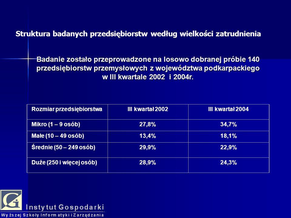 Rozmiar przedsiębiorstwaIII kwartał 2002III kwartał 2004 Mikro (1 – 9 osób)27,8%34,7% Małe (10 – 49 osób)13,4%18,1% Średnie (50 – 249 osób)29,9%22,9% Duże (250 i więcej osób)28,9%24,3% Struktura badanych przedsiębiorstw według wielkości zatrudnienia Badanie zostało przeprowadzone na losowo dobranej próbie 140 przedsiębiorstw przemysłowych z województwa podkarpackiego w III kwartale 2002 i 2004r.