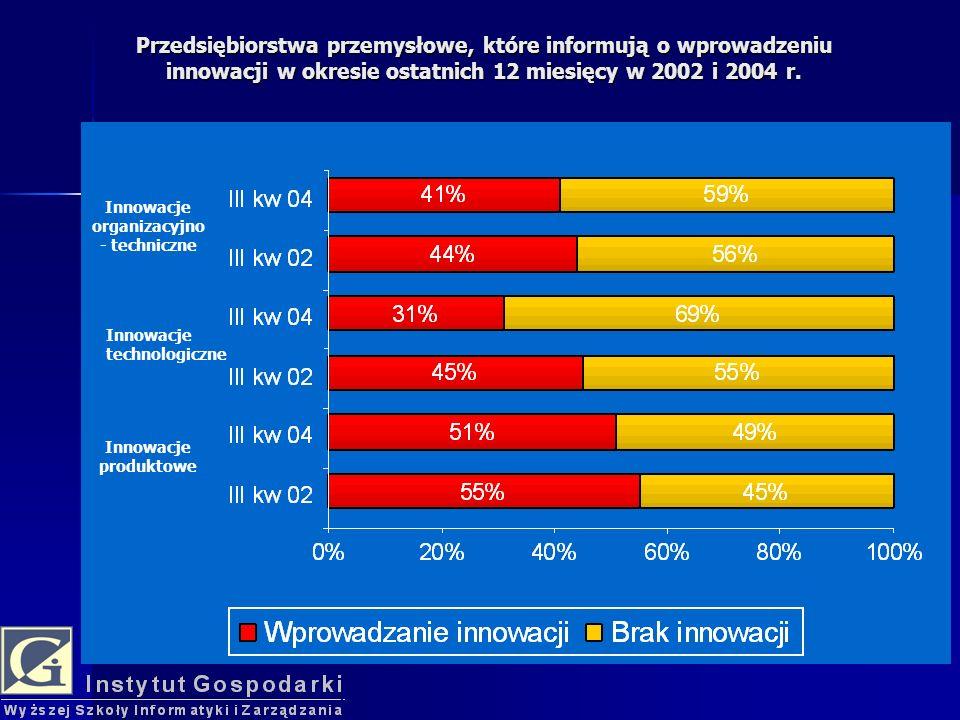Innowacje organizacyjno - techniczne Innowacje technologiczne Innowacje produktowe Przedsiębiorstwa przemysłowe, które informują o wprowadzeniu innowacji w okresie ostatnich 12 miesięcy w 2002 i 2004 r.