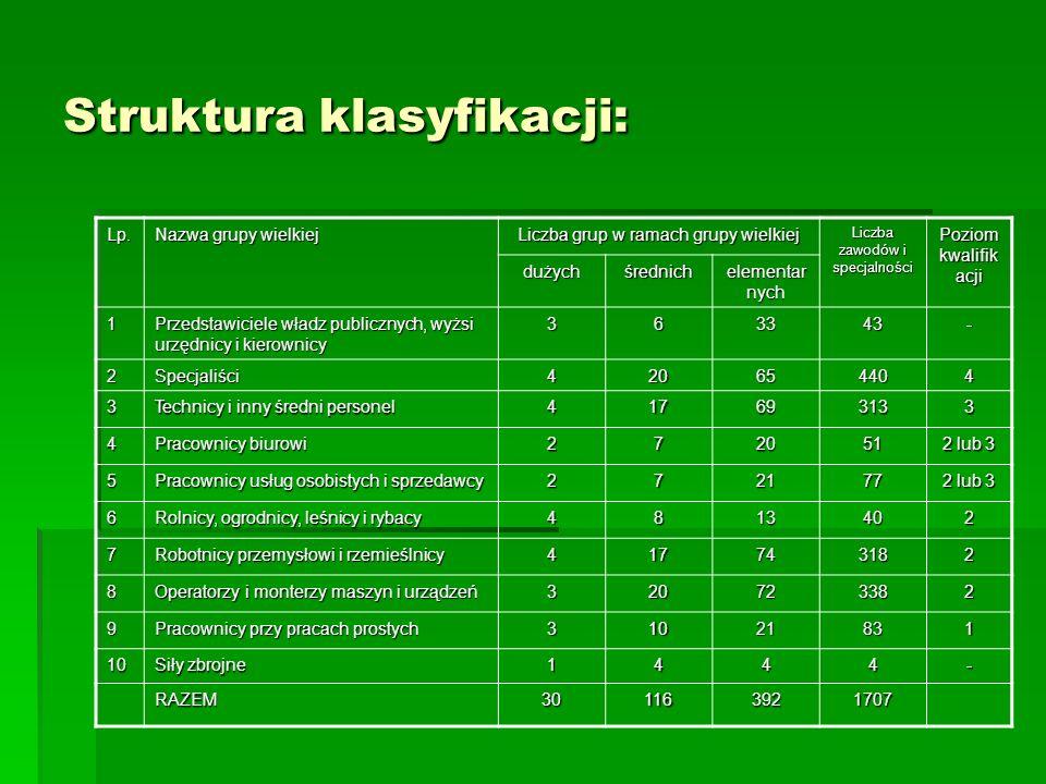 Struktura klasyfikacji: Lp. Nazwa grupy wielkiej Liczba grup w ramach grupy wielkiej Liczba zawodów i specjalności Poziom kwalifik acji dużychśrednich