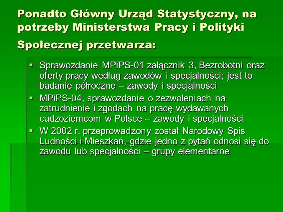 Ponadto Główny Urząd Statystyczny, na potrzeby Ministerstwa Pracy i Polityki Społecznej przetwarza: Sprawozdanie MPiPS-01 załącznik 3, Bezrobotni oraz