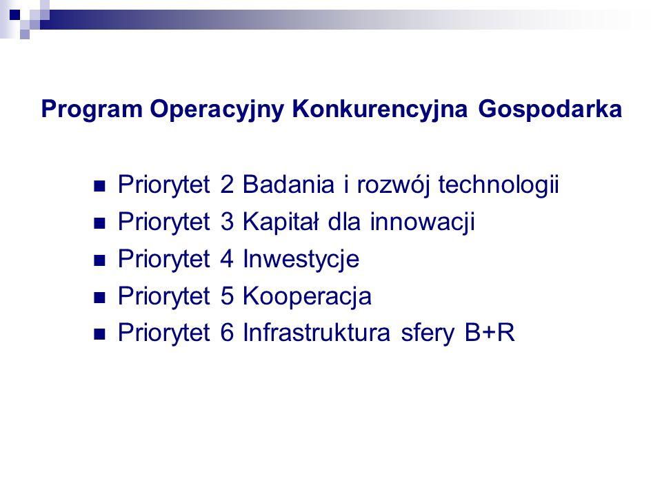 Program Operacyjny Konkurencyjna Gospodarka Priorytet 2 Badania i rozwój technologii Priorytet 3 Kapitał dla innowacji Priorytet 4 Inwestycje Priorytet 5 Kooperacja Priorytet 6 Infrastruktura sfery B+R