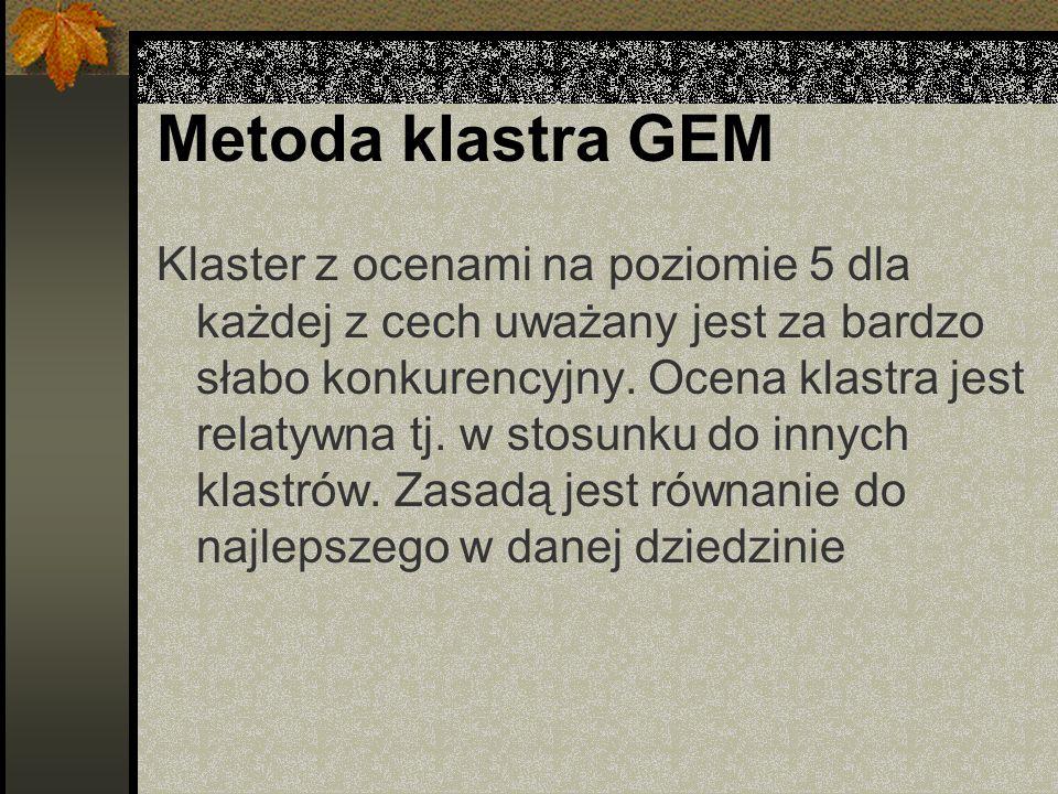 Metoda klastra GEM Klaster z ocenami na poziomie 5 dla każdej z cech uważany jest za bardzo słabo konkurencyjny.