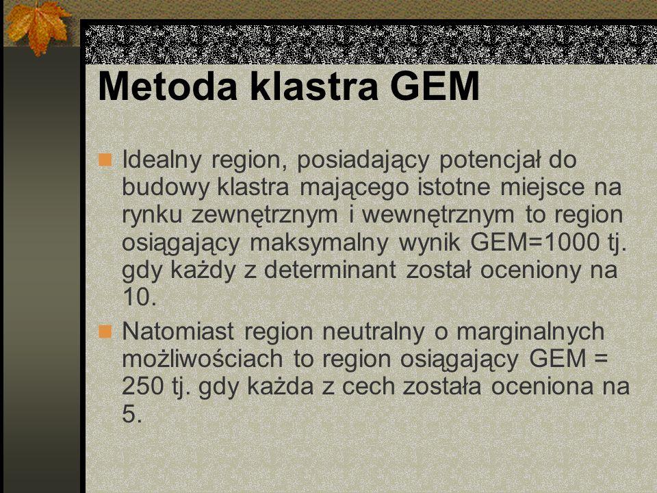 Metoda klastra GEM Idealny region, posiadający potencjał do budowy klastra mającego istotne miejsce na rynku zewnętrznym i wewnętrznym to region osiągający maksymalny wynik GEM=1000 tj.