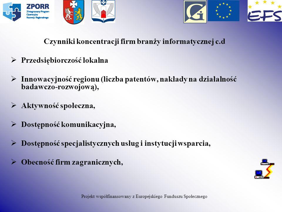 Czynniki koncentracji firm branży informatycznej c.d Przedsiębiorczość lokalna Innowacyjność regionu (liczba patentów, nakłady na działalność badawczo