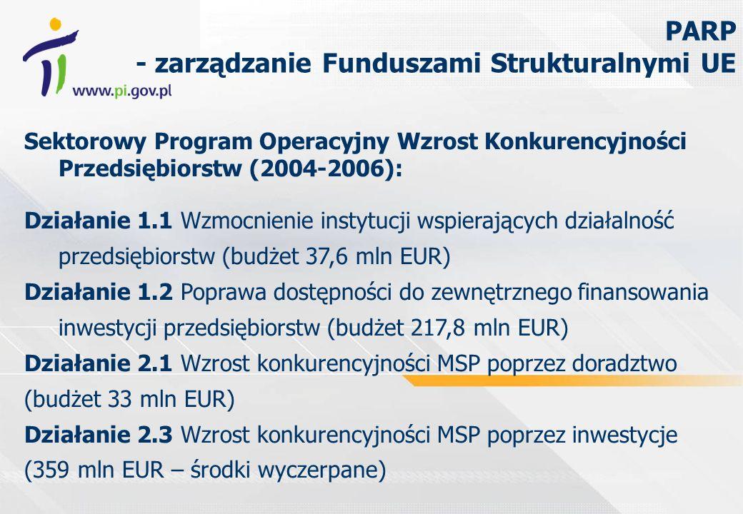 Sektorowy Program Operacyjny Wzrost Konkurencyjności Przedsiębiorstw (2004-2006): Działanie 1.1 Wzmocnienie instytucji wspierających działalność przedsiębiorstw (budżet 37,6 mln EUR) Działanie 1.2 Poprawa dostępności do zewnętrznego finansowania inwestycji przedsiębiorstw (budżet 217,8 mln EUR) Działanie 2.1 Wzrost konkurencyjności MSP poprzez doradztwo (budżet 33 mln EUR) Działanie 2.3 Wzrost konkurencyjności MSP poprzez inwestycje (359 mln EUR – środki wyczerpane) PARP - zarządzanie Funduszami Strukturalnymi UE