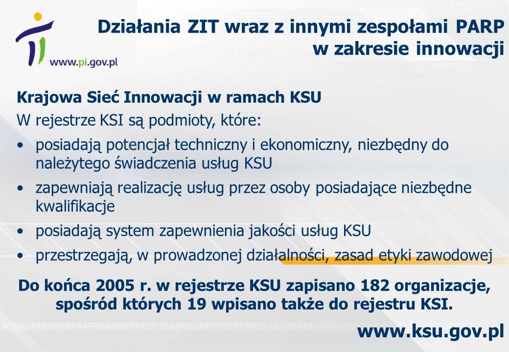 Krajowa Sieć Innowacji w ramach KSU Działania ZIT wraz z innymi zespołami PARP w zakresie innowacji www.ksu.gov.pl W rejestrze KSI są podmioty, które: posiadają potencjał techniczny i ekonomiczny, niezbędny do należytego świadczenia usług KSU zapewniają realizację usług przez osoby posiadające niezbędne kwalifikacje posiadają system zapewnienia jakości usług KSU przestrzegają, w prowadzonej działalności, zasad etyki zawodowej Do końca 2005 r.