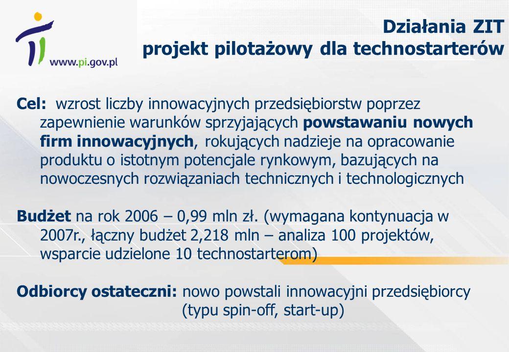 Działania ZIT projekt pilotażowy dla technostarterów Cel: wzrost liczby innowacyjnych przedsiębiorstw poprzez zapewnienie warunków sprzyjających powstawaniu nowych firm innowacyjnych, rokujących nadzieje na opracowanie produktu o istotnym potencjale rynkowym, bazujących na nowoczesnych rozwiązaniach technicznych i technologicznych Budżet na rok 2006 – 0,99 mln zł.