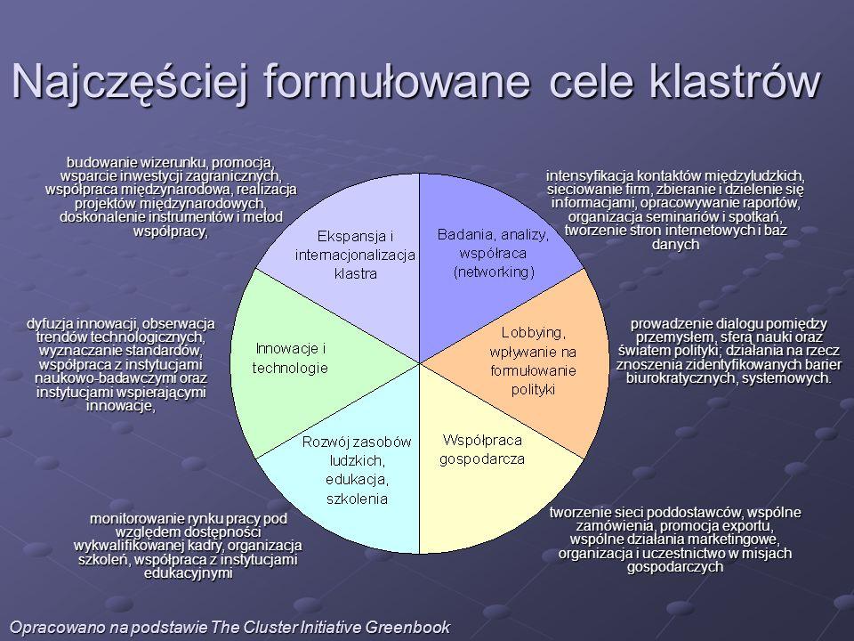 Najczęściej formułowane cele klastrów intensyfikacja kontaktów międzyludzkich, sieciowanie firm, zbieranie i dzielenie się informacjami, opracowywanie