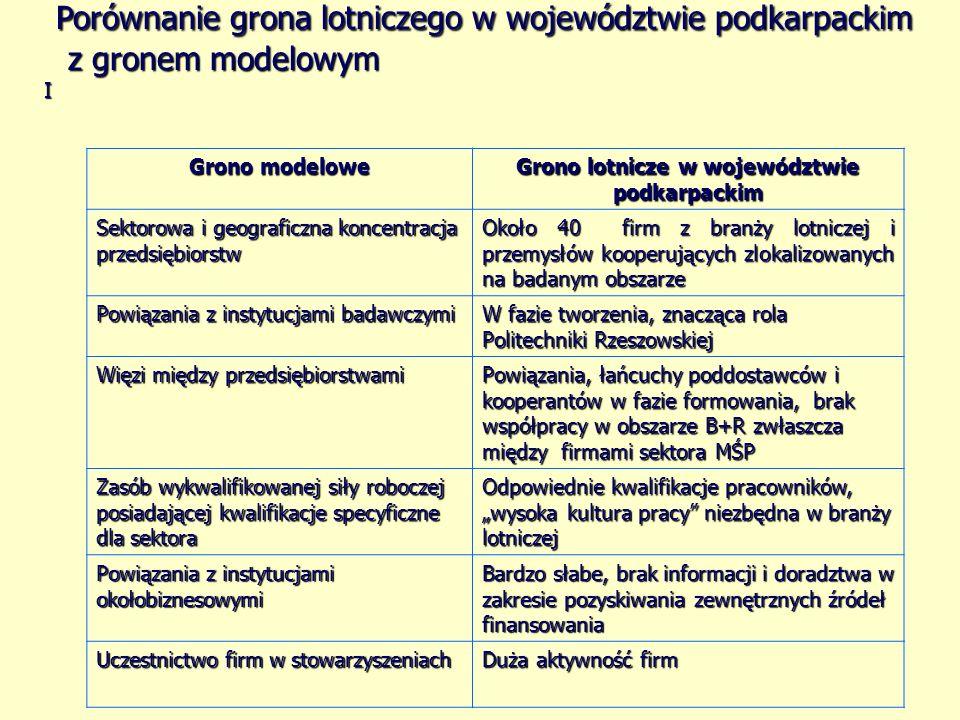 Porównanie grona lotniczego w województwie podkarpackim z gronem modelowym I Grono modelowe Grono lotnicze w województwie podkarpackim Sektorowa i geo