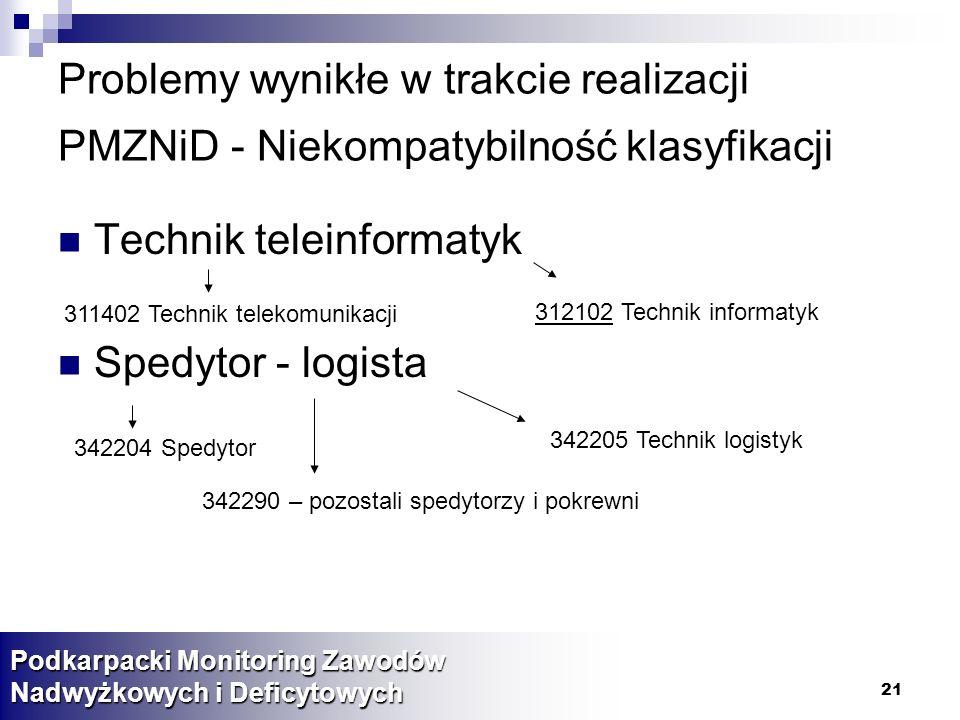 21 Problemy wynikłe w trakcie realizacji PMZNiD - Niekompatybilność klasyfikacji Technik teleinformatyk Spedytor - logista Podkarpacki Monitoring Zawo
