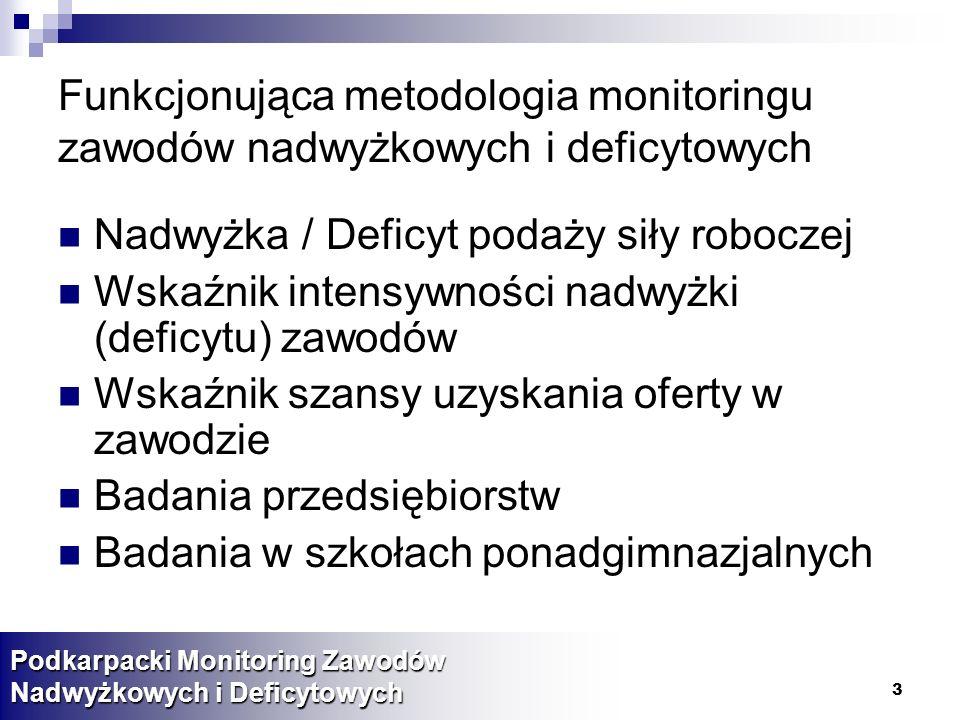 3 Funkcjonująca metodologia monitoringu zawodów nadwyżkowych i deficytowych Nadwyżka / Deficyt podaży siły roboczej Wskaźnik intensywności nadwyżki (deficytu) zawodów Wskaźnik szansy uzyskania oferty w zawodzie Badania przedsiębiorstw Badania w szkołach ponadgimnazjalnych Podkarpacki Monitoring Zawodów Nadwyżkowych i Deficytowych