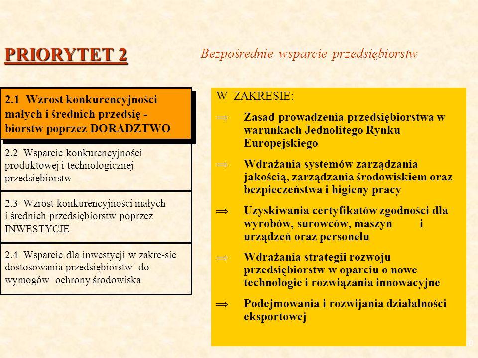 10 W ZAKRESIE: Zasad prowadzenia przedsiębiorstwa w warunkach Jednolitego Rynku Europejskiego Wdrażania systemów zarządzania jakością, zarządzania środowiskiem oraz bezpieczeństwa i higieny pracy Uzyskiwania certyfikatów zgodności dla wyrobów, surowców, maszyn i urządzeń oraz personelu Wdrażania strategii rozwoju przedsiębiorstw w oparciu o nowe technologie i rozwiązania innowacyjne Podejmowania i rozwijania działalności eksportowej PRIORYTET 2 2.1 Wzrost konkurencyjności małych i średnich przedsię - biorstw poprzez DORADZTWO 2.1 Wzrost konkurencyjności małych i średnich przedsię - biorstw poprzez DORADZTWO 2.2 Wsparcie konkurencyjności produktowej i technologicznej przedsiębiorstw 2.3 Wzrost konkurencyjności małych i średnich przedsiębiorstw poprzez INWESTYCJE 2.4 Wsparcie dla inwestycji w zakre-sie dostosowania przedsiębiorstw do wymogów ochrony środowiska Bezpośrednie wsparcie przedsiębiorstw