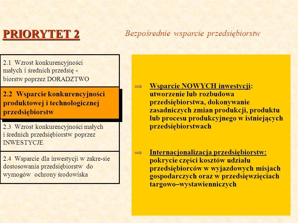 11 Wsparcie NOWYCH inwestycji: utworzenie lub rozbudowa przedsiębiorstwa, dokonywanie zasadniczych zmian produkcji, produktu lub procesu produkcyjnego w istniejących przedsiębiorstwach Internacjonalizacja przedsiębiorstw: pokrycie części kosztów udziału przedsiębiorców w wyjazdowych misjach gospodarczych oraz w przedsięwzięciach targowo–wystawienniczych PRIORYTET 2 2.1 Wzrost konkurencyjności małych i średnich przedsię - biorstw poprzez DORADZTWO 2.2 Wsparcie konkurencyjności produktowej i technologicznej przedsiębiorstw 2.3 Wzrost konkurencyjności małych i średnich przedsiębiorstw poprzez INWESTYCJE 2.4 Wsparcie dla inwestycji w zakre-sie dostosowania przedsiębiorstw do wymogów ochrony środowiska Bezpośrednie wsparcie przedsiębiorstw