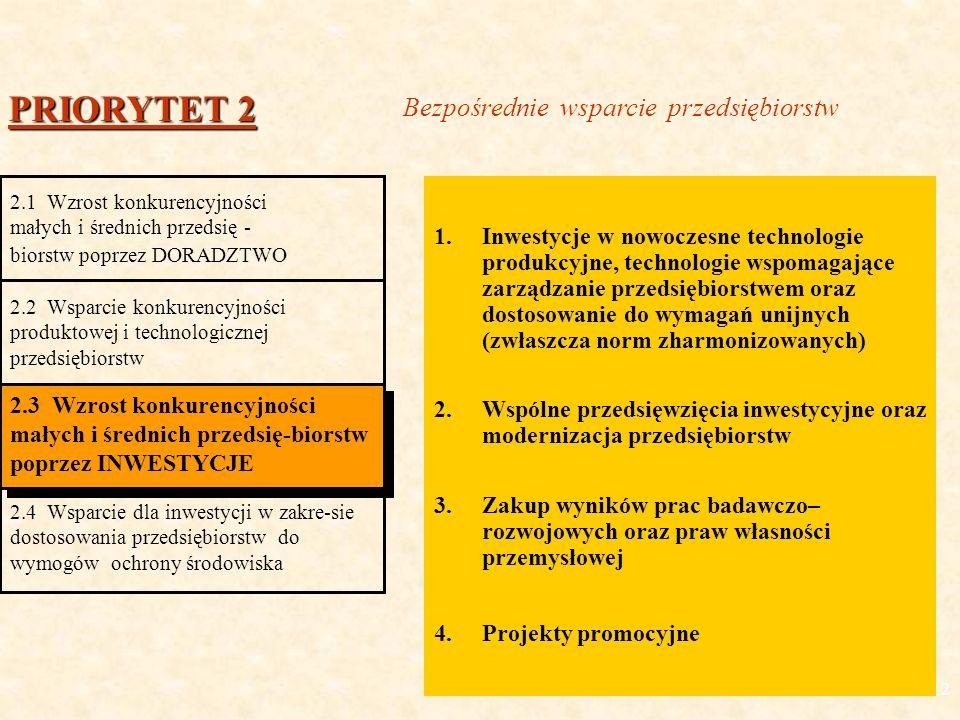 12 1.Inwestycje w nowoczesne technologie produkcyjne, technologie wspomagające zarządzanie przedsiębiorstwem oraz dostosowanie do wymagań unijnych (zwłaszcza norm zharmonizowanych) 2.Wspólne przedsięwzięcia inwestycyjne oraz modernizacja przedsiębiorstw 3.Zakup wyników prac badawczo– rozwojowych oraz praw własności przemysłowej 4.Projekty promocyjne PRIORYTET 2 2.1 Wzrost konkurencyjności małych i średnich przedsię - biorstw poprzez DORADZTWO 2.2 Wsparcie konkurencyjności produktowej i technologicznej przedsiębiorstw 2.3 Wzrost konkurencyjności małych i średnich przedsię-biorstw poprzez INWESTYCJE 2.4 Wsparcie dla inwestycji w zakre-sie dostosowania przedsiębiorstw do wymogów ochrony środowiska Bezpośrednie wsparcie przedsiębiorstw