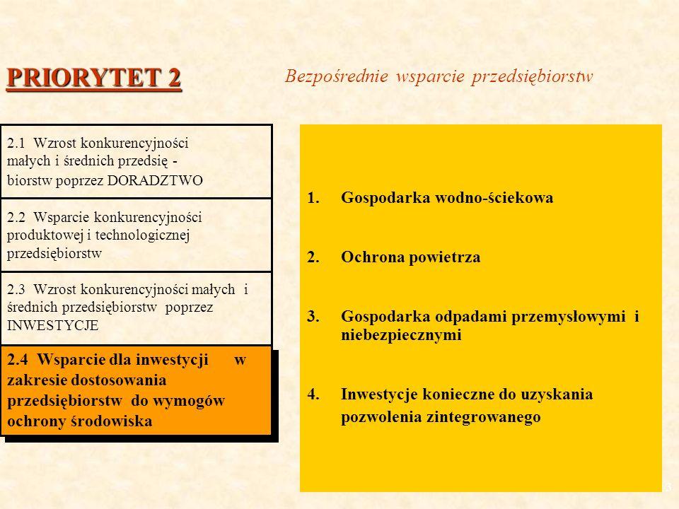 13 1.Gospodarka wodno-ściekowa 2.Ochrona powietrza 3.Gospodarka odpadami przemysłowymi i niebezpiecznymi 4.Inwestycje konieczne do uzyskania pozwolenia zintegrowanego PRIORYTET 2 2.1 Wzrost konkurencyjności małych i średnich przedsię - biorstw poprzez DORADZTWO 2.2 Wsparcie konkurencyjności produktowej i technologicznej przedsiębiorstw 2.3 Wzrost konkurencyjności małych i średnich przedsiębiorstw poprzez INWESTYCJE 2.4 Wsparcie dla inwestycji w zakresie dostosowania przedsiębiorstw do wymogów ochrony środowiska Bezpośrednie wsparcie przedsiębiorstw