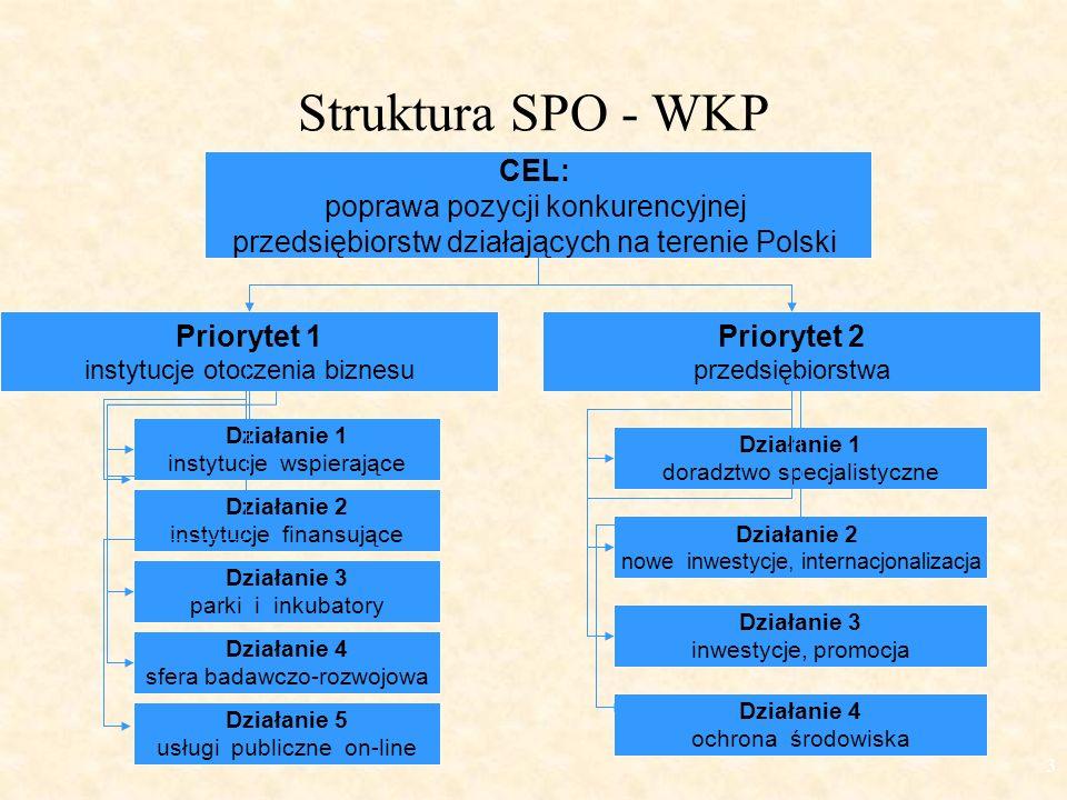 3 Struktura SPO - WKP CEL: poprawa pozycji konkurencyjnej przedsiębiorstw działających na terenie Polski Priorytet 1 instytucje otoczenia biznesu Priorytet 2 przedsiębiorstwa Działanie 1 instytucje wspierające Działanie 2 instytucje finansujące Działanie 3 parki i inkubatory Działanie 4 sfera badawczo-rozwojowa Działanie 5 usługi publiczne on-line Działanie 1 doradztwo specjalistyczne Działanie 2 nowe inwestycje, internacjonalizacja Działanie 3 inwestycje, promocja Działanie 4 ochrona środowiska