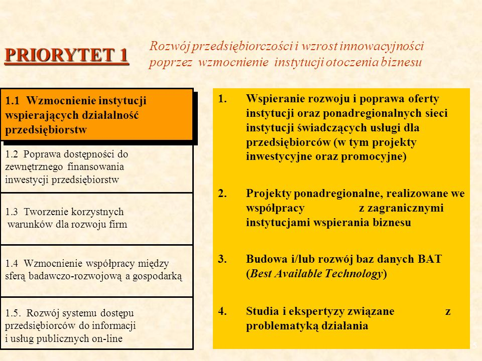 5 1.Wspieranie rozwoju i poprawa oferty instytucji oraz ponadregionalnych sieci instytucji świadczących usługi dla przedsiębiorców (w tym projekty inwestycyjne oraz promocyjne) 2.Projekty ponadregionalne, realizowane we współpracy z zagranicznymi instytucjami wspierania biznesu 3.Budowa i/lub rozwój baz danych BAT (Best Available Technology) 4.Studia i ekspertyzy związane z problematyką działania PRIORYTET 1 1.1 Wzmocnienie instytucji wspierających działalność przedsiębiorstw 1.1 Wzmocnienie instytucji wspierających działalność przedsiębiorstw 1.2 Poprawa dostępności do zewnętrznego finansowania inwestycji przedsiębiorstw 1.3 Tworzenie korzystnych warunków dla rozwoju firm 1.4 Wzmocnienie współpracy między sferą badawczo-rozwojową a gospodarką 1.5.