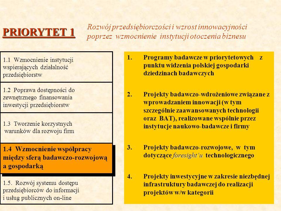 8 1.Programy badawcze w priorytetowych z punktu widzenia polskiej gospodarki dziedzinach badawczych 2.Projekty badawczo-wdrożeniowe związane z wprowadzaniem innowacji (w tym szczególnie zaawansowanych technologii oraz BAT), realizowane wspólnie przez instytucje naukowo-badawcze i firmy foresightu 3.Projekty badawczo-rozwojowe, w tym dotyczące foresightu technologicznego 4.Projekty inwestycyjne w zakresie niezbędnej infrastruktury badawczej do realizacji projektów w/w kategorii PRIORYTET 1 1.1 Wzmocnienie instytucji wspierających działalność przedsiębiorstw 1.2 Poprawa dostępności do zewnętrznego finansowania inwestycji przedsiębiorstw 1.3 Tworzenie korzystnych warunków dla rozwoju firm 1.4 Wzmocnienie współpracy między sferą badawczo-rozwojową a gospodarką 1.5.