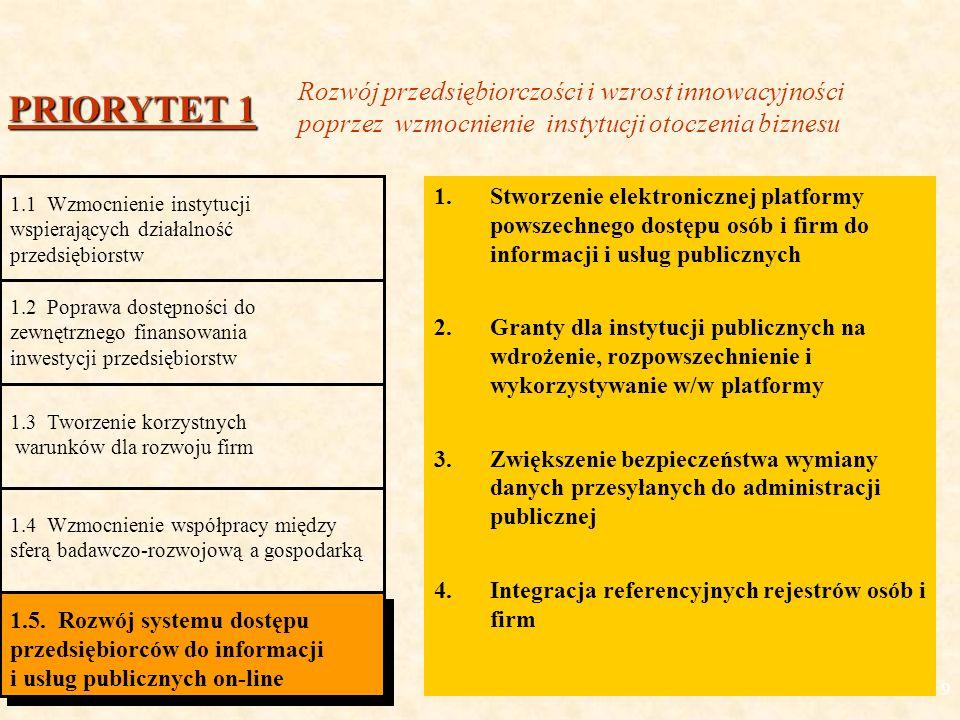 9 1.Stworzenie elektronicznej platformy powszechnego dostępu osób i firm do informacji i usług publicznych 2.Granty dla instytucji publicznych na wdrożenie, rozpowszechnienie i wykorzystywanie w/w platformy 3.Zwiększenie bezpieczeństwa wymiany danych przesyłanych do administracji publicznej 4.Integracja referencyjnych rejestrów osób i firm PRIORYTET 1 1.1 Wzmocnienie instytucji wspierających działalność przedsiębiorstw 1.2 Poprawa dostępności do zewnętrznego finansowania inwestycji przedsiębiorstw 1.3 Tworzenie korzystnych warunków dla rozwoju firm 1.4 Wzmocnienie współpracy między sferą badawczo-rozwojową a gospodarką 1.5.