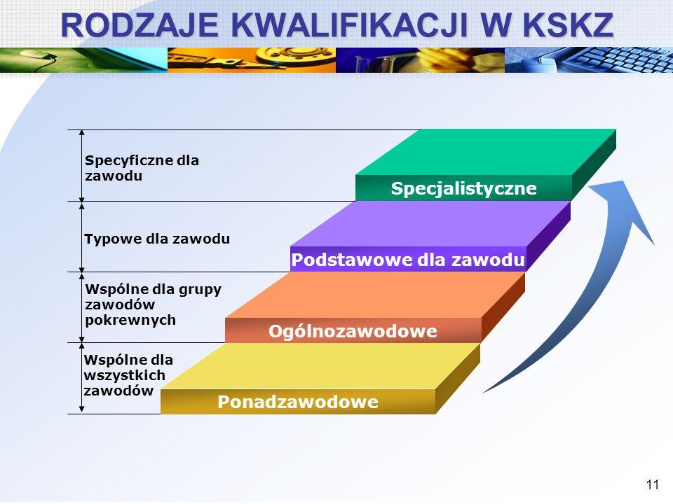 11 RODZAJE KWALIFIKACJI W KSKZ Specjalistyczne Podstawowe dla zawodu Ogólnozawodowe Ponadzawodowe Specyficzne dla zawodu Typowe dla zawodu Wspólne dla