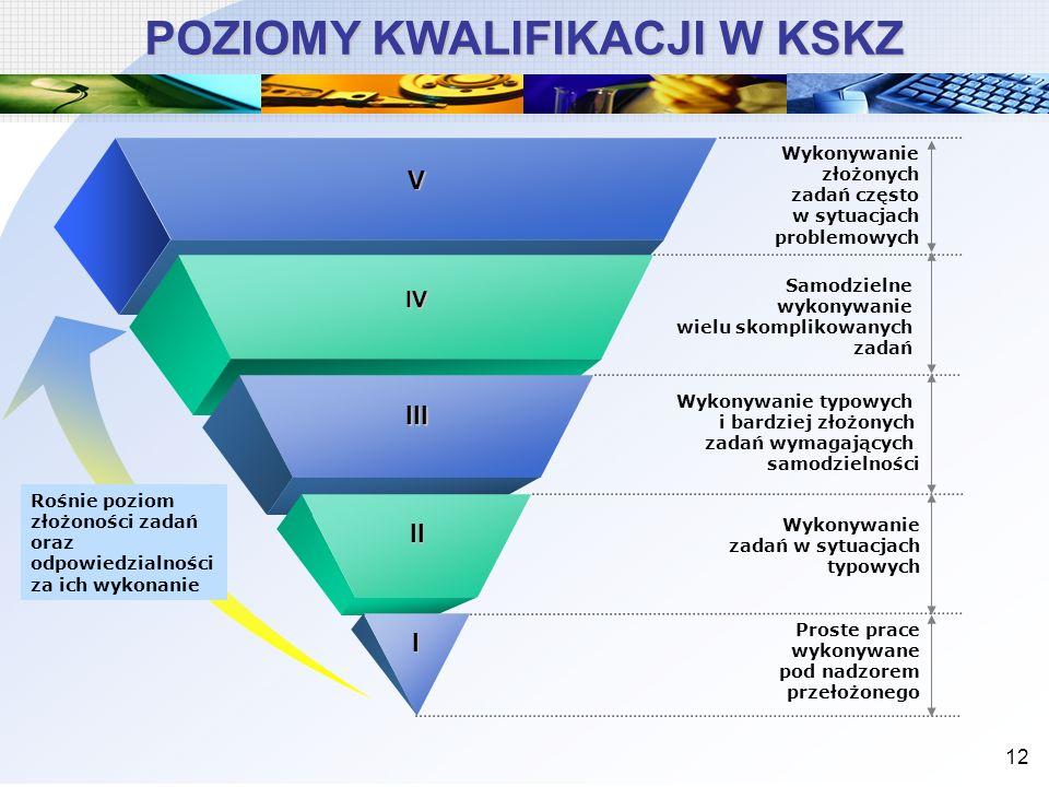 12 POZIOMY KWALIFIKACJI W KSKZ Proste prace wykonywane pod nadzorem przełożonego Wykonywanie złożonych zadań często w sytuacjach problemowych I II III