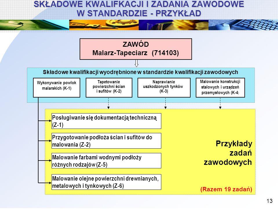 13 Przykłady zadań zawodowych (Razem 19 zadań) Składowe kwalifikacji wyodrębnione w standardzie kwalifikacji zawodowych Wykonywanie powłok malarskich
