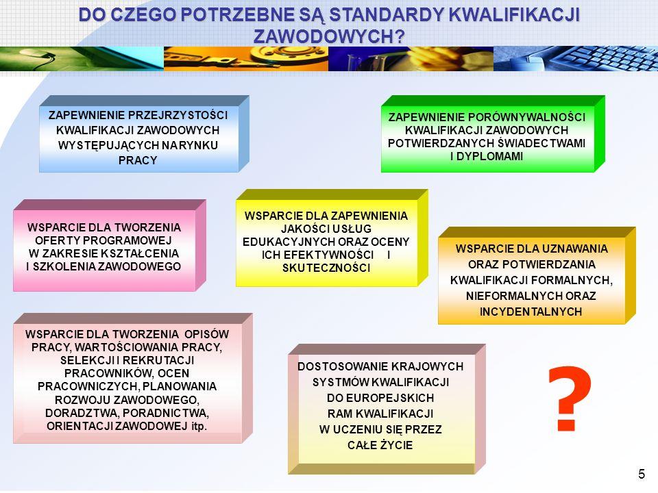 6 STANDARYZACJA KWALIFIKACJI ZAWODOWYCH W POLSCE ETAP-3 Opracowanie zbioru krajowych standardów kwalifikacji zawodowych oraz informatycznej bazy danych (45 standardów) 1993-1997 1998-2000 2001-2005 2006-2007 ETAP-1 Poszukiwania i badania rozpoznawcze ETAP-2 Opracowanie i testowanie metodologii tworzenia standardów kwalifikacji zawodowych (8 standardów) ETAP-4 Opracowanie i upowszechnianie krajowych standardów kwalifikacji zawodowych (200 standardów) KSKZ