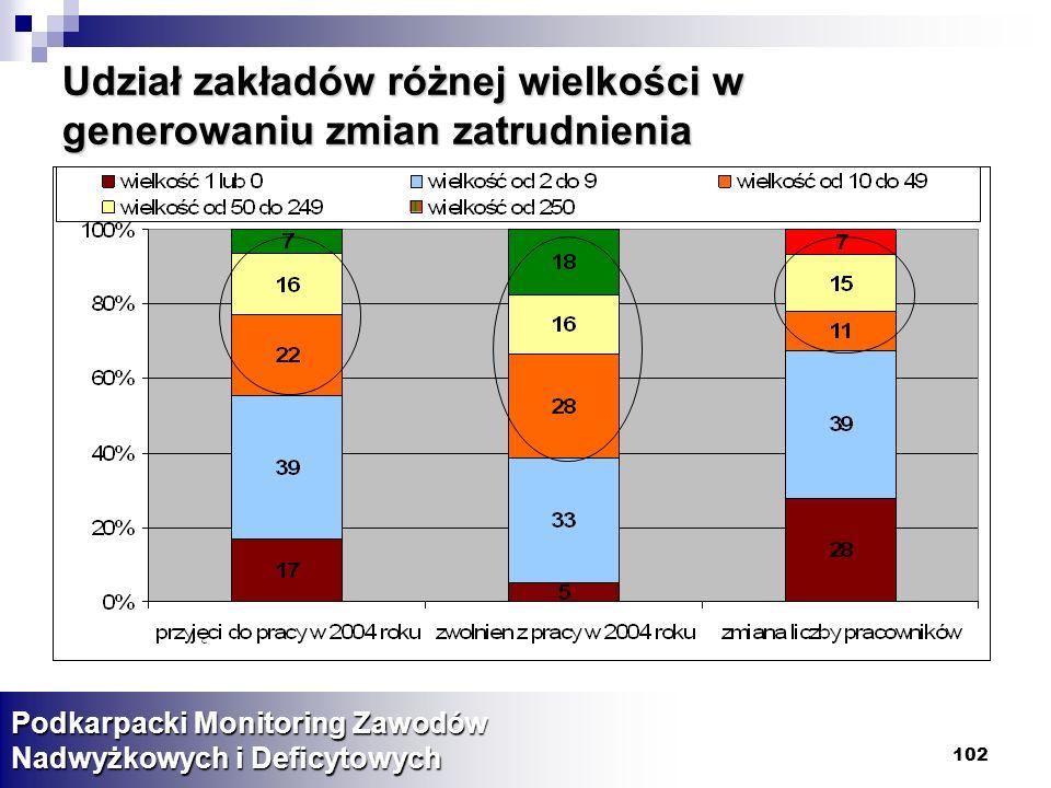 102 Podkarpacki Monitoring Zawodów Nadwyżkowych i Deficytowych Udział zakładów różnej wielkości w generowaniu zmian zatrudnienia