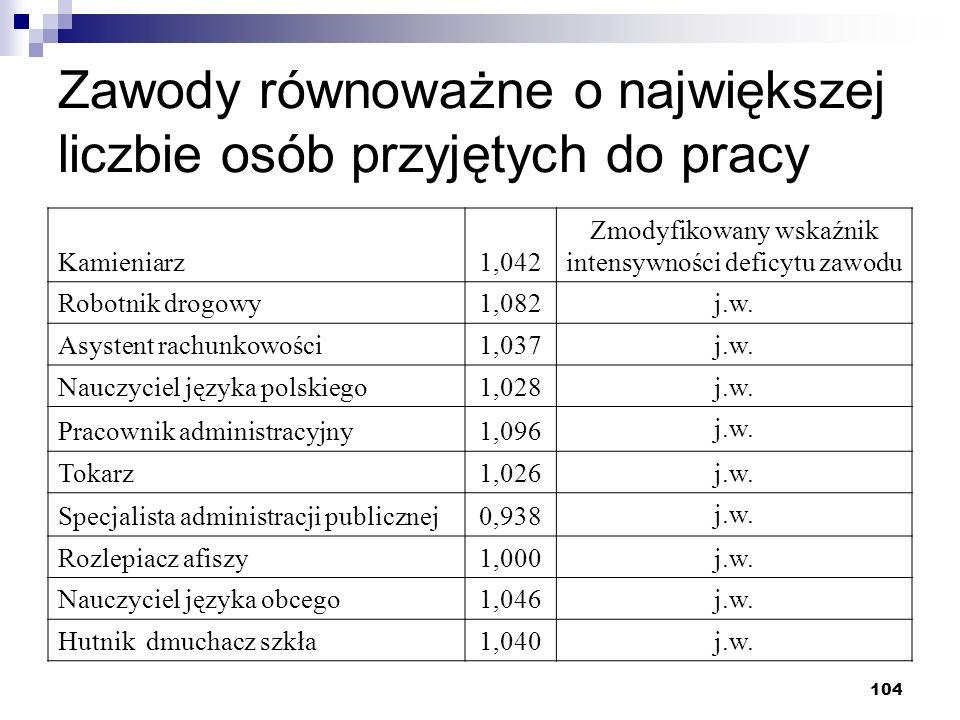 104 Zawody równoważne o największej liczbie osób przyjętych do pracy Kamieniarz1,042 Zmodyfikowany wskaźnik intensywności deficytu zawodu Robotnik drogowy1,082 j.w.