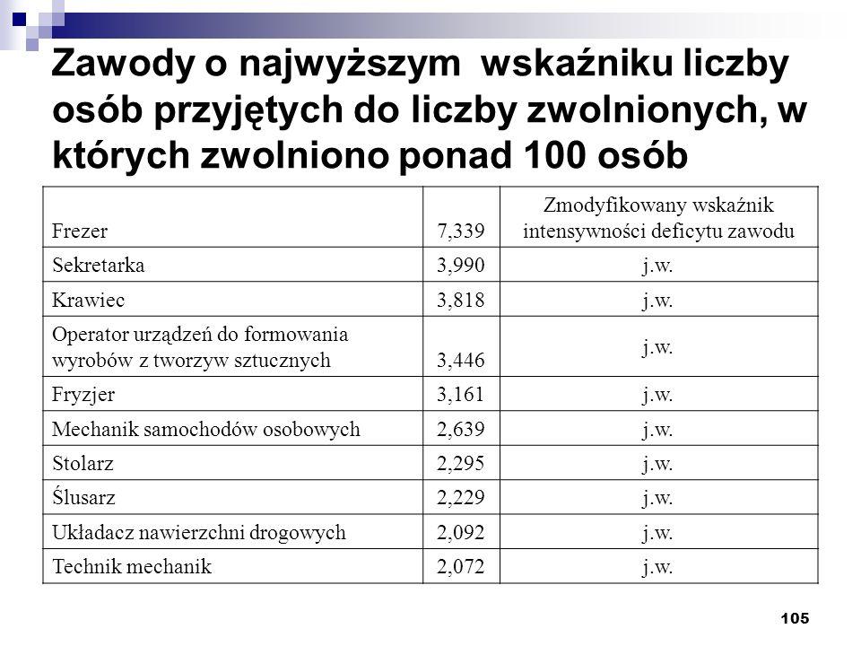 105 Zawody o najwyższym wskaźniku liczby osób przyjętych do liczby zwolnionych, w których zwolniono ponad 100 osób Frezer7,339 Zmodyfikowany wskaźnik intensywności deficytu zawodu Sekretarka3,990 j.w.