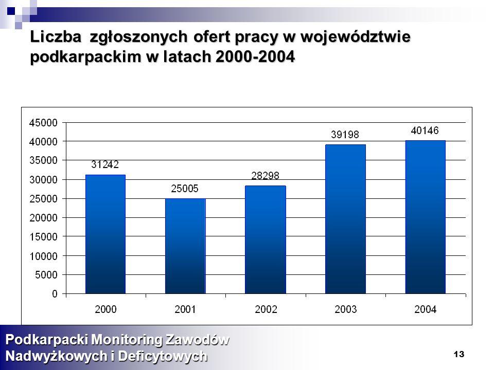 13 Liczba zgłoszonych ofert pracy w województwie podkarpackim w latach 2000-2004 Podkarpacki Monitoring Zawodów Nadwyżkowych i Deficytowych