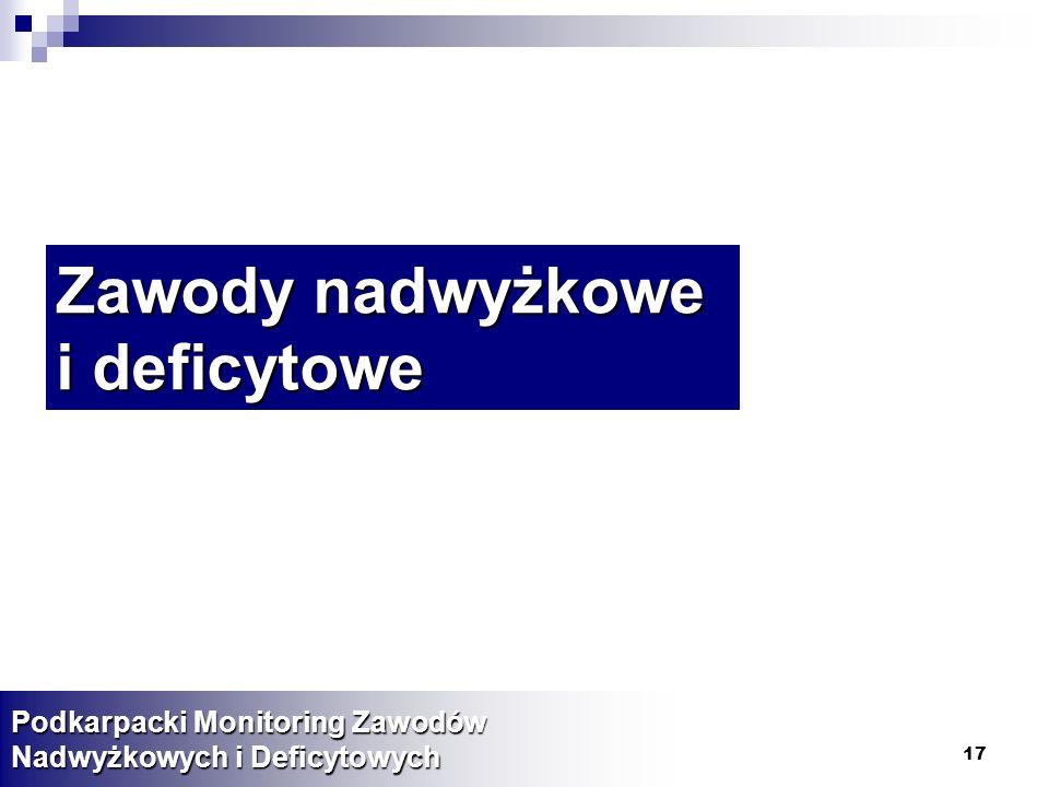 17 Zawody nadwyżkowe i deficytowe Podkarpacki Monitoring Zawodów Nadwyżkowych i Deficytowych