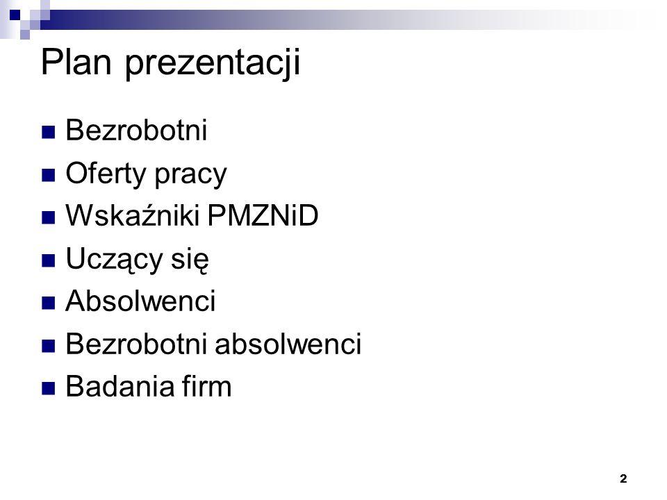 2 Plan prezentacji Bezrobotni Oferty pracy Wskaźniki PMZNiD Uczący się Absolwenci Bezrobotni absolwenci Badania firm
