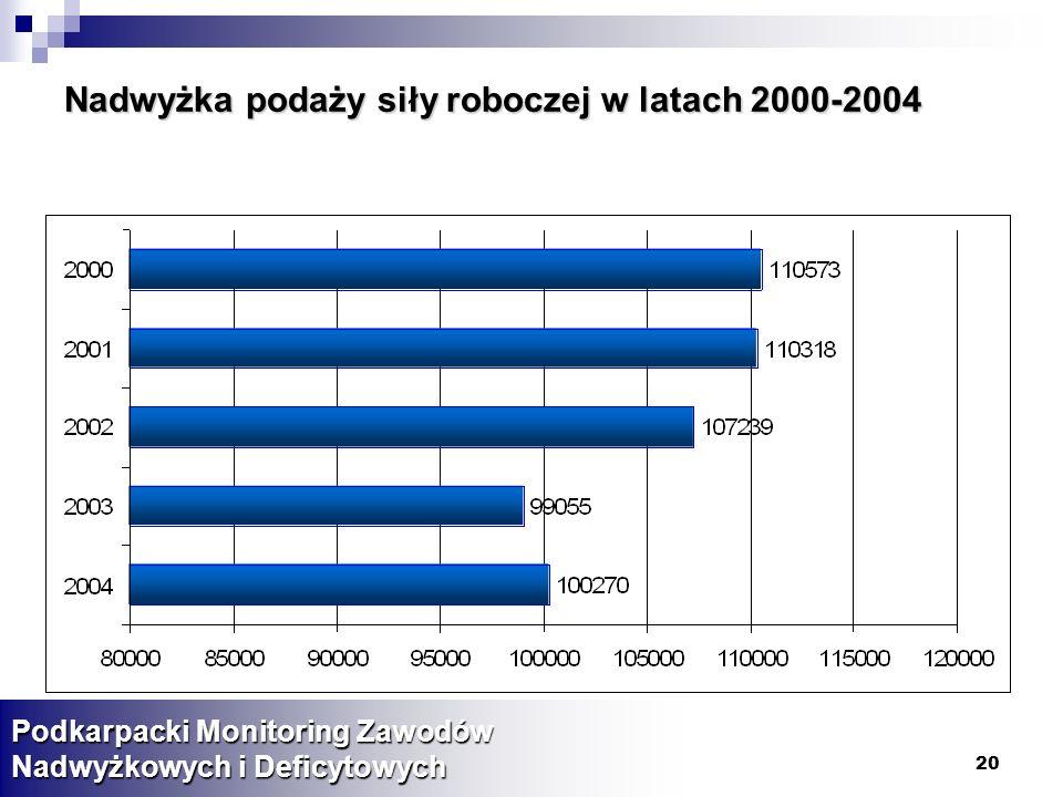 20 Nadwyżka podaży siły roboczej w latach 2000-2004 Podkarpacki Monitoring Zawodów Nadwyżkowych i Deficytowych