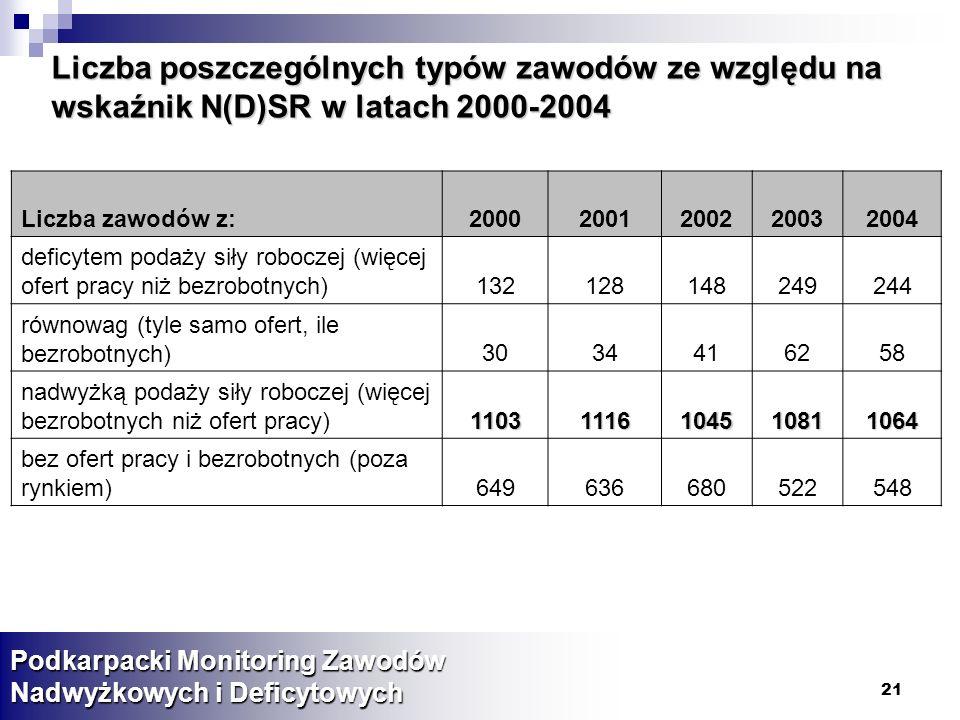 21 Podkarpacki Monitoring Zawodów Nadwyżkowych i Deficytowych Liczba poszczególnych typów zawodów ze względu na wskaźnik N(D)SR w latach 2000-2004 Liczba zawodów z:20002001200220032004 deficytem podaży siły roboczej (więcej ofert pracy niż bezrobotnych)132128148249244 równowag (tyle samo ofert, ile bezrobotnych)3034416258 nadwyżką podaży siły roboczej (więcej bezrobotnych niż ofert pracy)11031116104510811064 bez ofert pracy i bezrobotnych (poza rynkiem)649636680522548