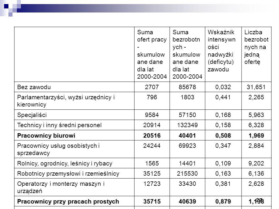 27 Suma ofert pracy - skumulow ane dane dla lat 2000-2004 Suma bezrobotn ych - skumulow ane dane dla lat 2000-2004 Wskaźnik intensywn ości nadwyżki (deficytu) zawodu Liczba bezrobot nych na jedną ofertę Bez zawodu2707856780,03231,651 Parlamentarzyści, wyżsi urzędnicy i kierownicy 79618030,4412,265 Specjaliści9584571500,1685,963 Technicy i inny średni personel209141323490,1586,328 Pracownicy biurowi 20516404010,5081,969 Pracownicy usług osobistych i sprzedawcy 24244699230,3472,884 Rolnicy, ogrodnicy, leśnicy i rybacy1565144010,1099,202 Robotnicy przemysłowi i rzemieślnicy351252155300,1636,136 Operatorzy i monterzy maszyn i urządzeń 12723334300,3812,628 Pracownicy przy pracach prostych 35715406390,8791,138 Siły zbrojne0400,000-