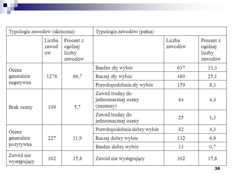 36 Typologia zawodów (skrócona)Typologia zawodów (pełna) Liczba zawod ów Procent z ogólnej liczby zawodów Liczba zawodów Procent z ogólnej liczby zawodów Ocena generalnie negatywna 127666,7 Bardzo zły wybór63733,3 Raczej zły wybór48025,1 Prawdopodobnie zły wybór1598,3 Brak oceny1095,7 Zawód trudny do jednoznacznej oceny (zmienny) 844,4 Zawód trudny do jednoznacznej oceny 251,3 Ocena generalnie pozytywna 22711,9 Prawdopodobnie dobry wybór824,3 Raczej dobry wybór1326,9 Bardzo dobry wybór130,7 Zawód nie występujący 30215,8Zawód nie występujący30215,8