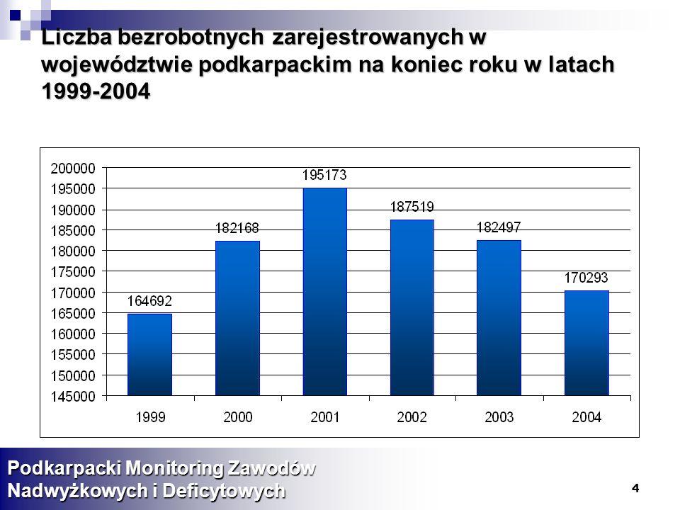 55 10 zawodów, w których najbardziej spadła liczba absolwentów Podkarpacki Monitoring Zawodów Nadwyżkowych i Deficytowych Wzrost/spadek liczby uczniów w latach 2001-2004 Średnia roczna procentowa zmiana liczby uczniów w latach 2001 -2004 1Sprzedawca-20210,16% 2Technik rolnik-21016,06% 3Fryzjer-23229,16% 4Technik technologii odzieży-29015,87% 5Pozostali elektromonterzy-29152,47% 6Technolog robót wykończeniowych w budownictwie-292brak 7Piekarz-30651,65% 8Pozostali ustawiacze/operatorzy obrabiarek skrawających do me-31062,00% 9Mechanik operator pojazdów i maszyn rolniczych-38251,56% 10Cukiernik-40774,33%