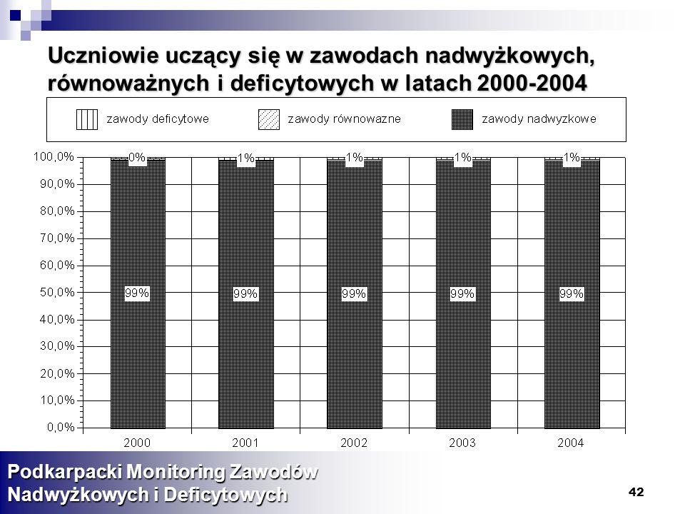 42 Uczniowie uczący się w zawodach nadwyżkowych, równoważnych i deficytowych w latach 2000-2004 Podkarpacki Monitoring Zawodów Nadwyżkowych i Deficytowych